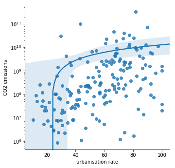 Data Management and Visualisation week 4 – Coursera research